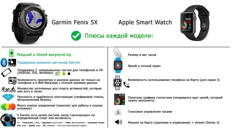 Сильные стороны часов Garmin , Apple