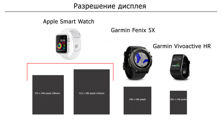 Разрешения дисплеев часов  Apple Smart Watch, Garmin Fenix 5X. Garmin Vivoactiv HR