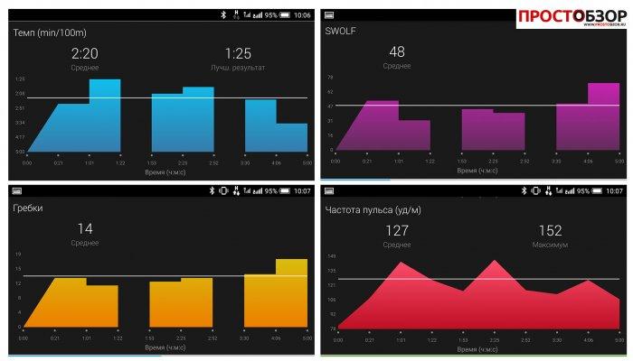 Пульс в мобильном приложении Garmin Connect для Garmin HRM-Swim
