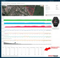 Поля данных пробежки с часами Garmin Fenix 3 HR и пульсометр Garmin HRM-RUN - интервалы