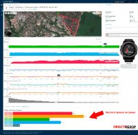Поля данных пробежки с часами Garmin Fenix 3 HR и пульсометр Garmin HRM-RUN - пульс по зонах