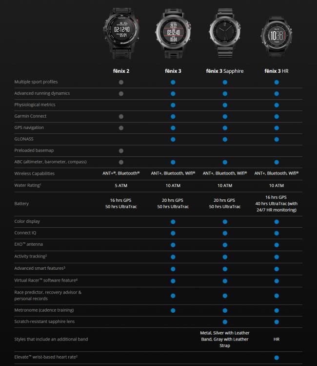 Сравнение моделей Garmin Fenix 3 HR против Fenix 3