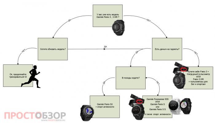 Какие часы Garmin лучше выбрать: Fenix 3, 3HR или Fenix 5, 5S , 5X?