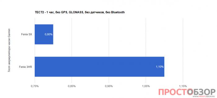 Тест 2 аккумулятора часов Garmin Fenix 5X - Fenix 3 HR