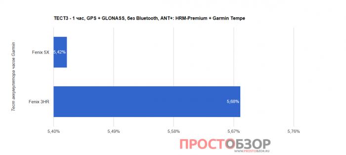 Тест 3 аккумулятора часов Garmin Fenix 5X - Fenix 3 HR