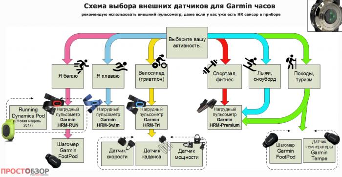 Возможное подключение датчиков Garmin в зависимости от вида спорта и актинвности