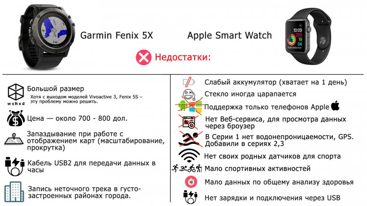 Проблемные моменты часов Garmin , Apple