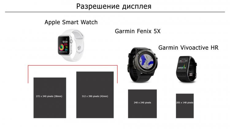 Разрешения дисплеев часов  Apple Smart Watch, Garmin Fenix 5X. Garmin Vivoactiv HR