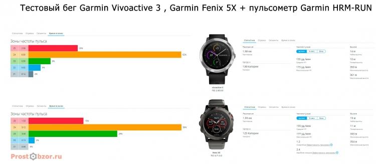 Средние показания пульсовых зон для vivoactive 3 vs Fenix 5X + HRM-RUN