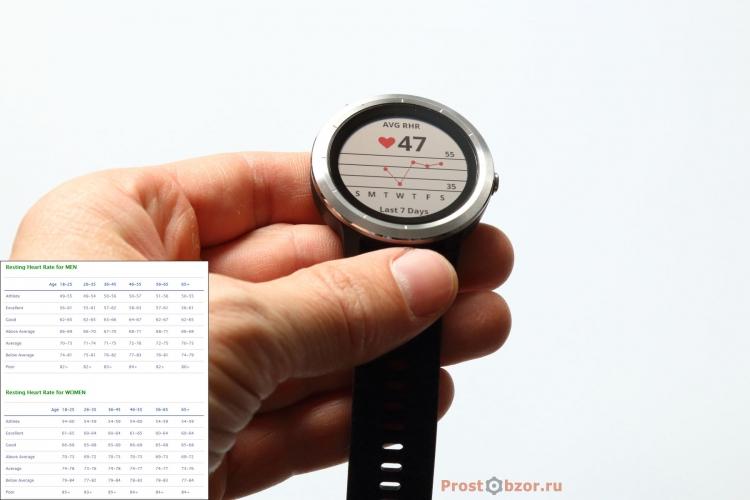 Средний пульс в состоянии покоя в часах Garmin Vivoactive 3
