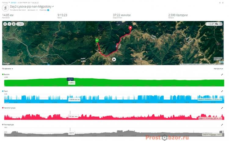 9 часовой поход с нагрудным пульсометром HRM-Premium