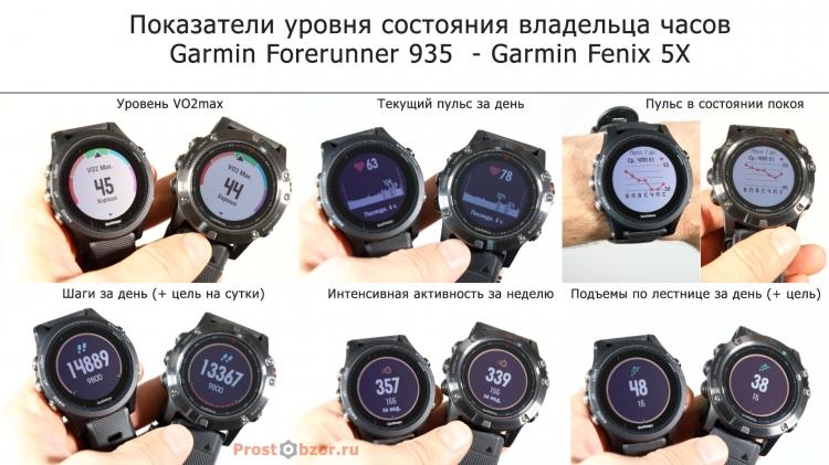 Метрики состояния владельца часов Forerunner 935, Fenix 5X