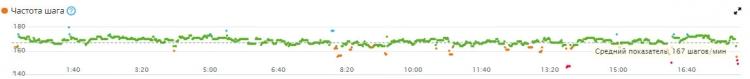 Измерение частоты шага в пульсометре Garmin HRM-Tri