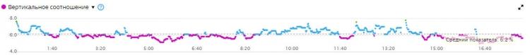 Измерение вертикального соотношения в пульсометре Garmin HRM-Tri