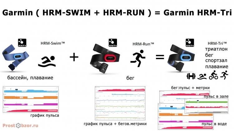 Формула работы пульсометра Garmin HRM-Tri