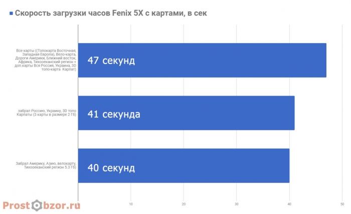 Результаты времени загрузки меню часов после удаления карт с часов