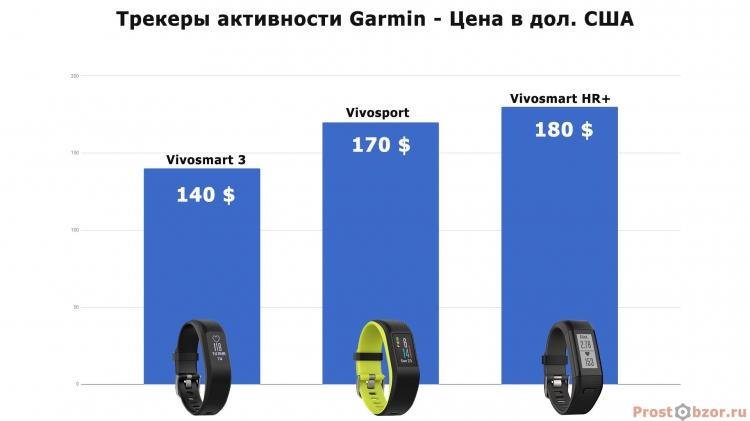 Сравнительные цены на фитнес-трекеры Garmin серия Vivo