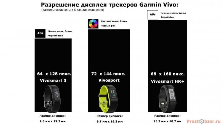 Разрешение дисплеев фитнес трекеров Garmin vivo в сравнении