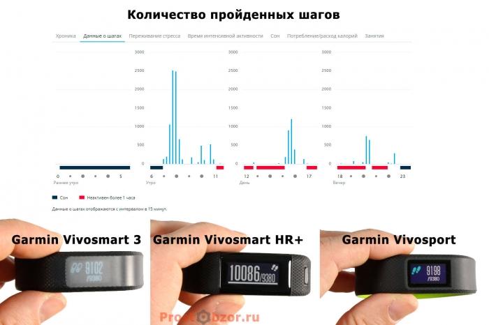 Учет шагов и данные за день в трекерах активности Garmin