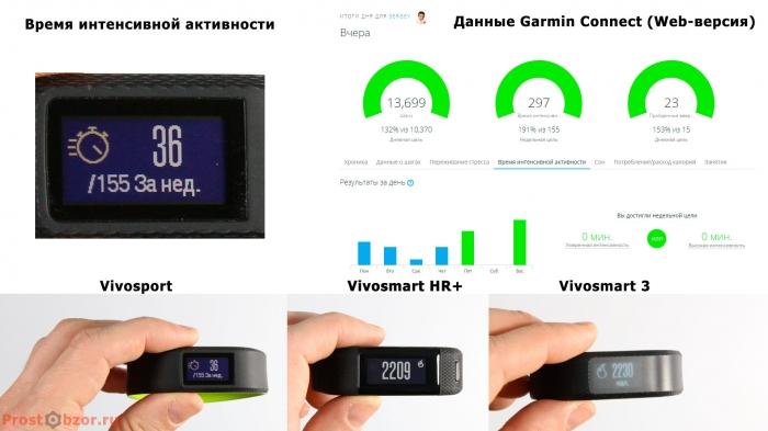 Время интенсивной активности в показаниях трекеров Garmin Vivo