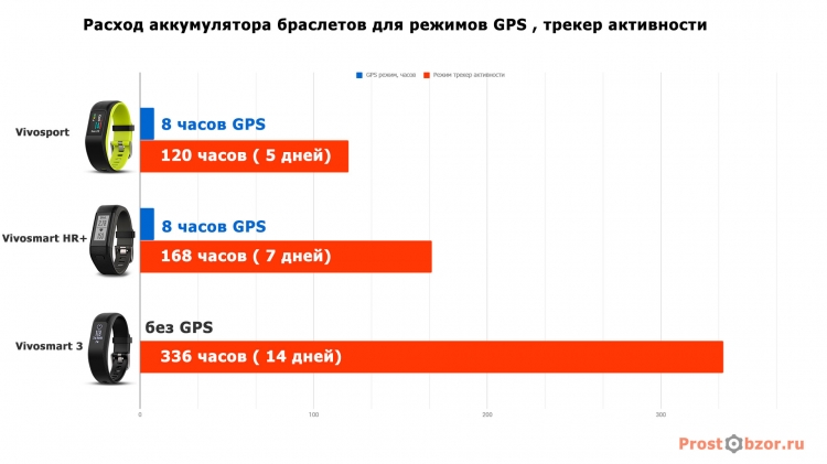 Сравнение расхода аккумулятора трекеров активности Garmin