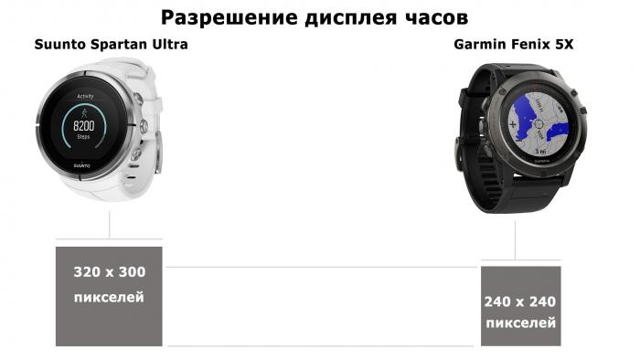 Сравнение разрешение дисплеев часов  Suunto vs Fenix