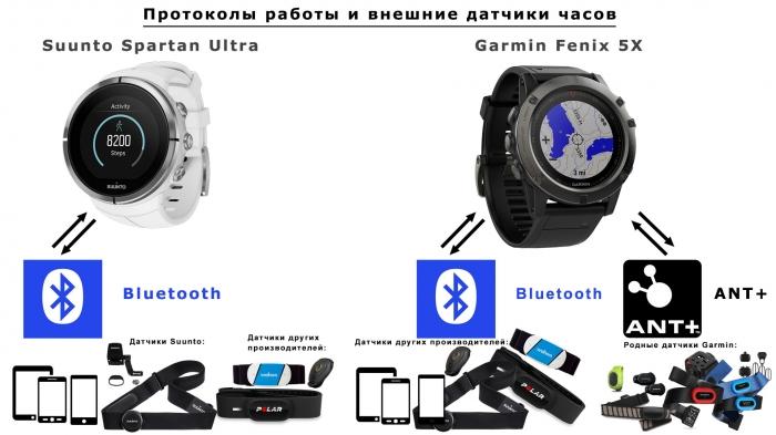 Протоколы и внешние датчики часов Suunto Spartan Ultra и Fenix 5X