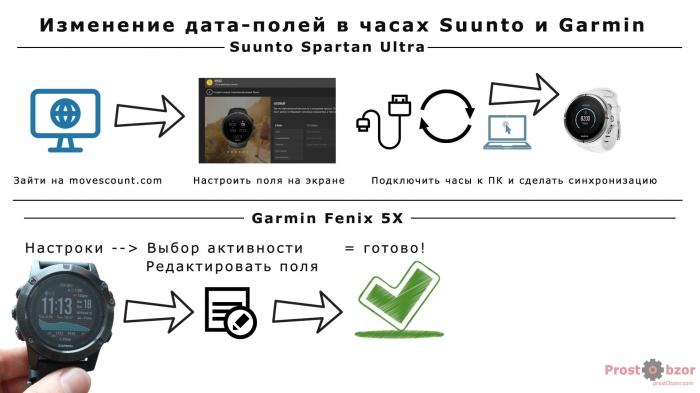Как изменить дата поля в часах Suunto \ Garmin