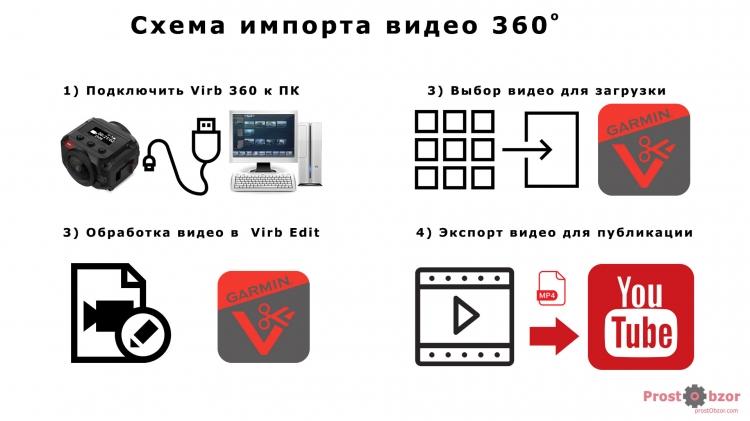 Основные шаги обработки видео 360 для Garmin Virb 360