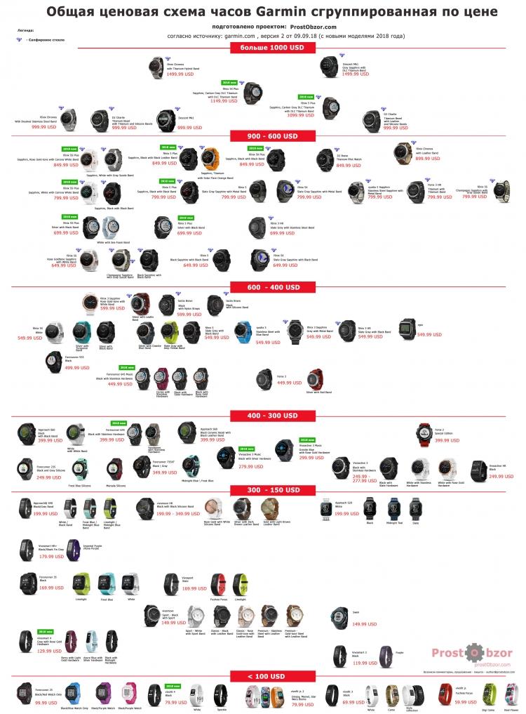 Список всех часов Garmin - разбивка по цене - состояние на Сентябрь 2018 версия макета 2