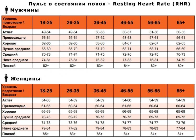 Средний пульс в состоянии покоя - RHR