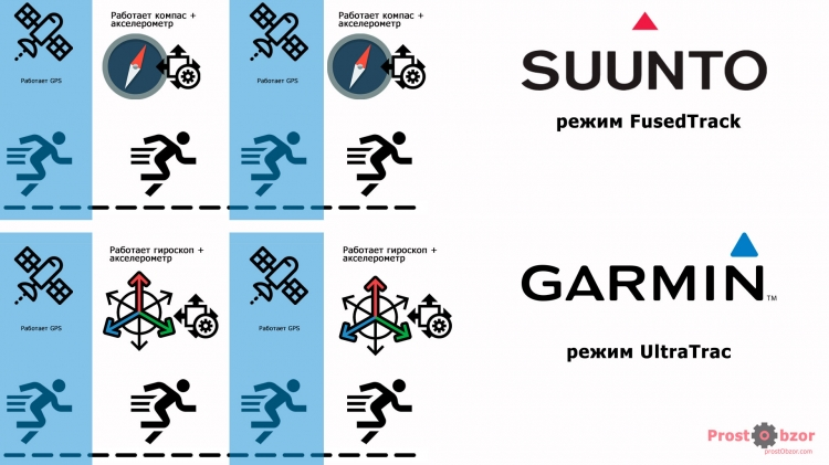 Сравнение режимов Suunto FusedTrack vs Garmin UltraTrac