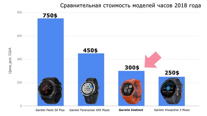 Сравнительная стоимость часов Garmin 2018 года выпуска