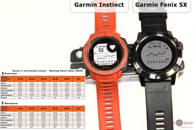 Пульс в состоянии покоя Garmin Instinct vs Fenix 5X