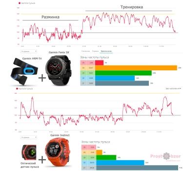 Тест HR датчика для интенсивных упражнений  - CrossFit для Garmin Instinct