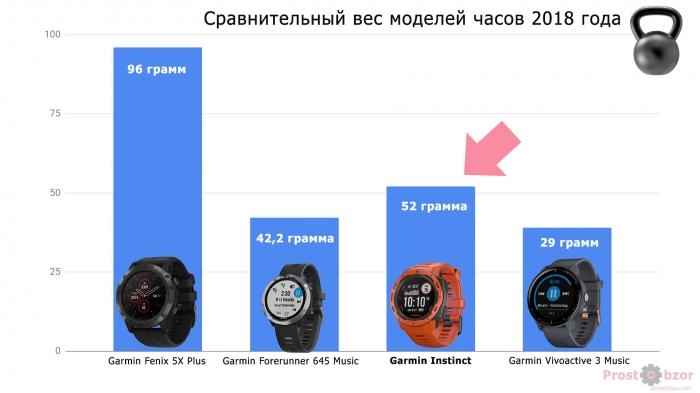 Сравнение веса часов Garmin моделей 2018 года