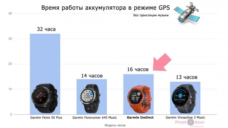 Режим работы GPS часов в сравнении