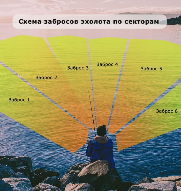 Схема забросов эхолота Deeper PRO+ с берега