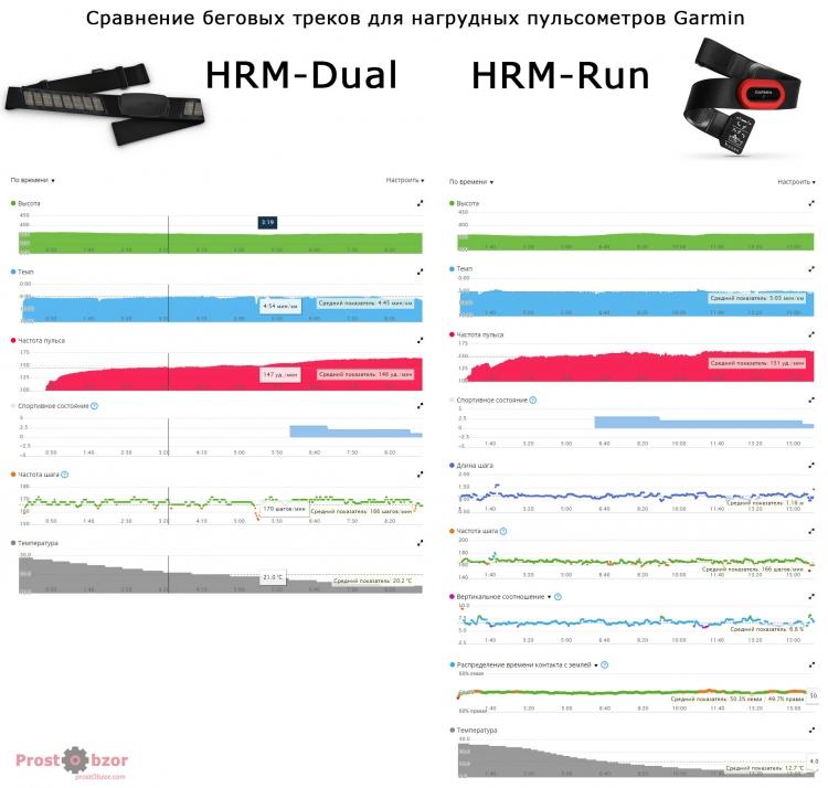 Сравнение пробежек с нагрудным кардио-датчиком Gamrin HMR-Dual VS HRM-Run