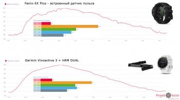 Тест HR датчика и нагрудного пульсометра - 1 -  аэробайк