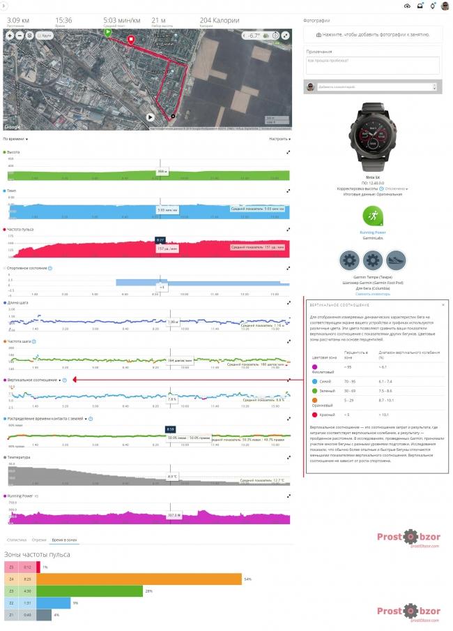 Полные данные пробежки с Garmin HRM-Run