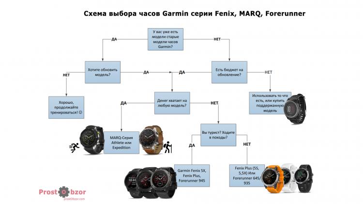 Как выбрать модель часов Garmin - схема выбора