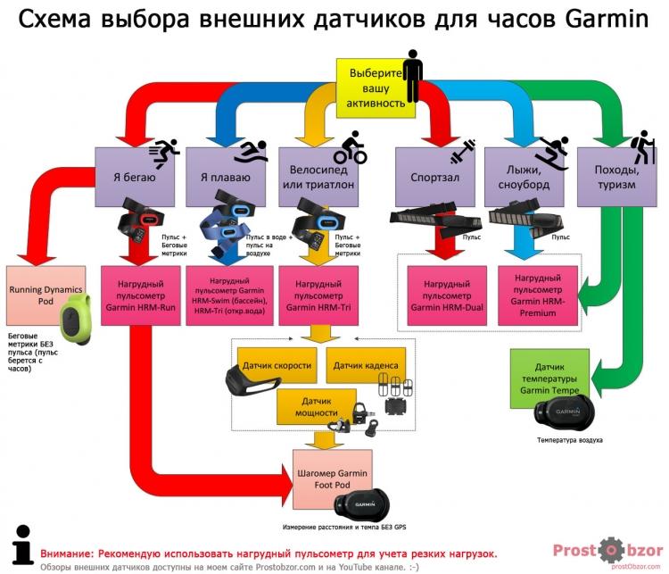 Схема выборы внешних датчиков Garmin в зависимости от типов спортивной активности