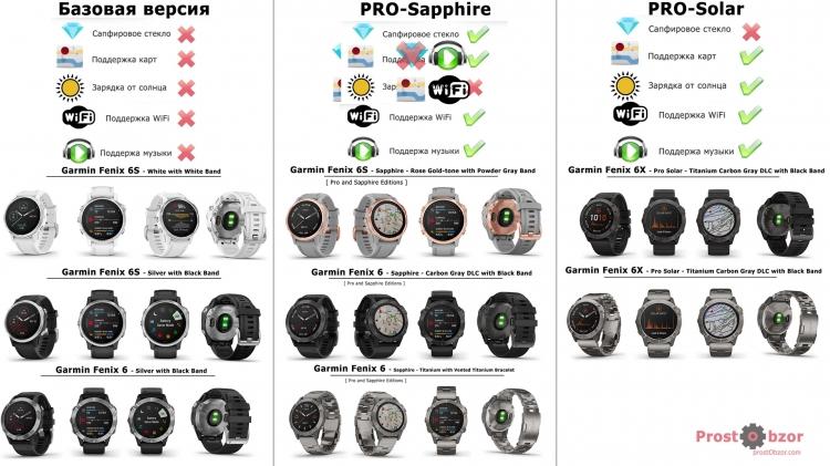 Отличия серии часов Garmin Fenix 6