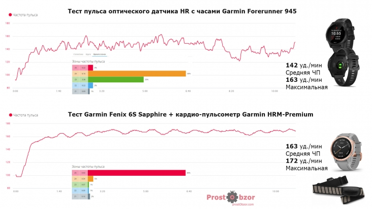 Медбол - Тест пульсометра CrossFit - интенсивные нагрузки - Fenix 6 HR vs HRM-Premium