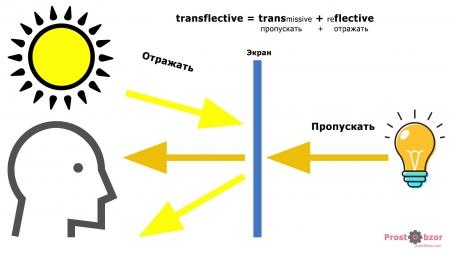 Как работает Трансфлективный дисплей часов Garmin