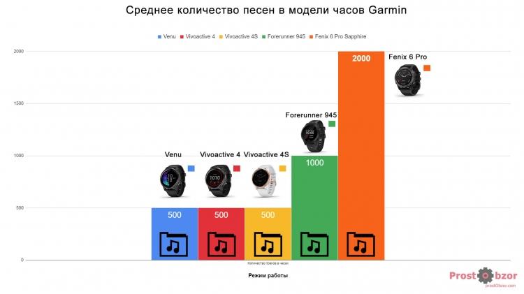 Сколько музыкальных файлов содержат модели Garmin  - сравнение