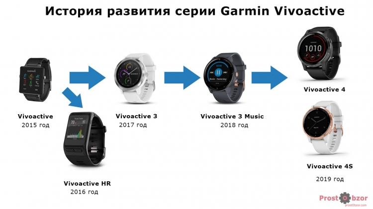 История развития серии Garmin Vivoactive