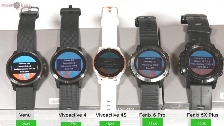Тест производительности часов Garmin Venu, Vivoactive 4, Fenix 6, Fenix 5, Forerunner 945