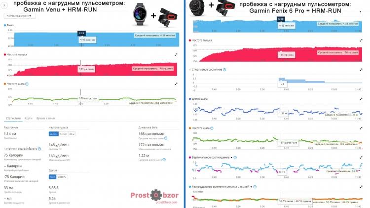 Сравнение показателей ремня Garmin HRM-Run и Garmin Venu